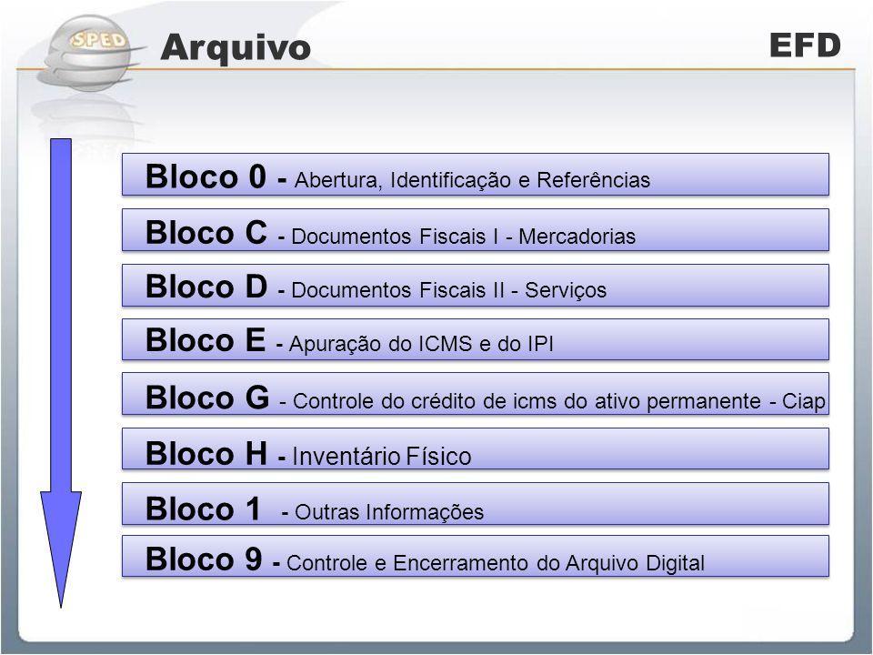 Arquivo EFD Bloco 0 - Abertura, Identificação e Referências Bloco C - Documentos Fiscais I - Mercadorias Bloco E - Apuração do ICMS e do IPI Bloco D -