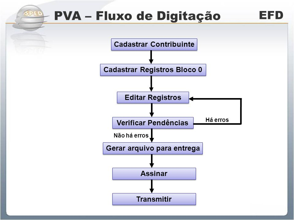 PVA – Fluxo de Importação EFD Importar EFD Verificar Pendências Gerar arquivo para entrega Assinar Transmitir Editar Registros Há erros Não há erros