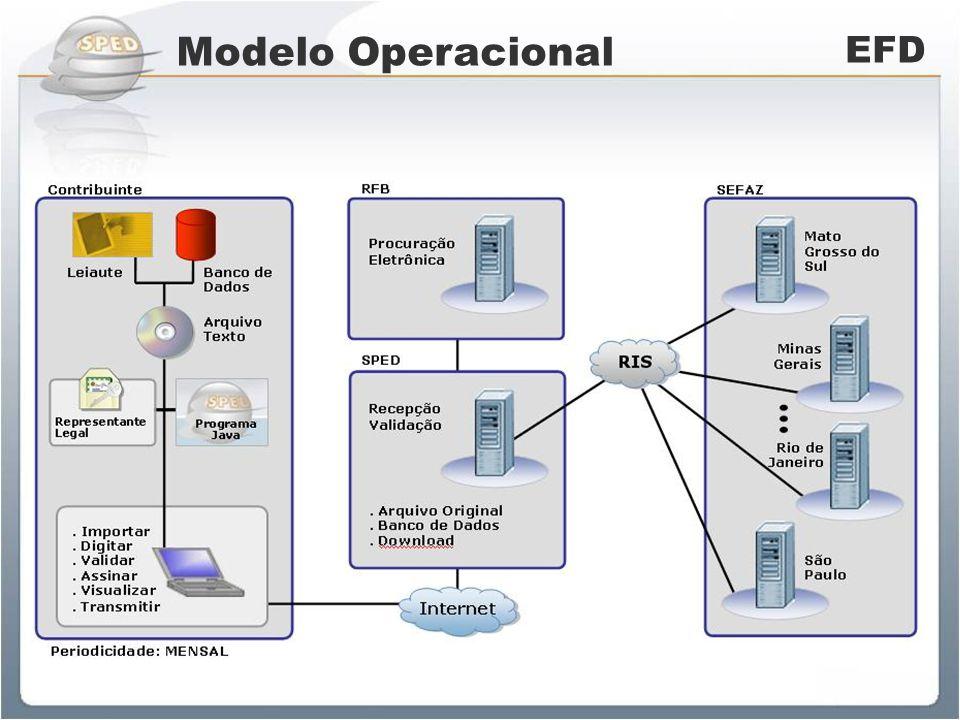 Panorama do Projeto EFD 1ª Fase - Jan/2009 549 Estabelecimentos obrigados 5.657 arquivos recebidos de contribuintes do MS 36.890 arquivos de OIE (SP-24% e SC-17%) Arquivos sendo verificados pela Sefaz/MS