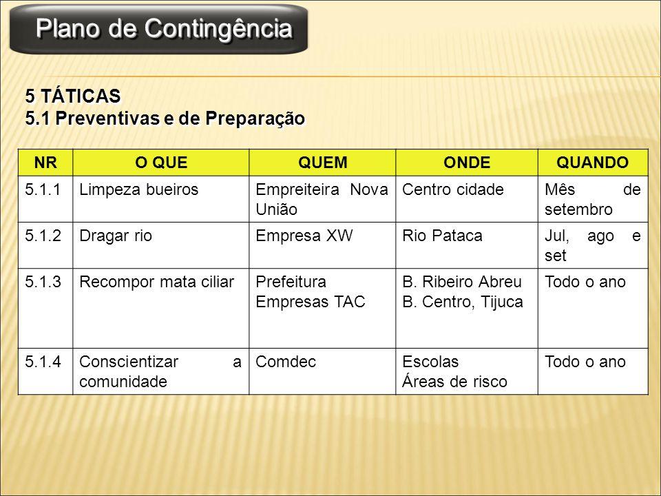 Plano de Contingência 5 TÁTICAS 5.1 Preventivas e de Preparação 5 TÁTICAS 5.1 Preventivas e de Preparação NRO QUEQUEMONDEQUANDO 5.1.1Limpeza bueirosEm