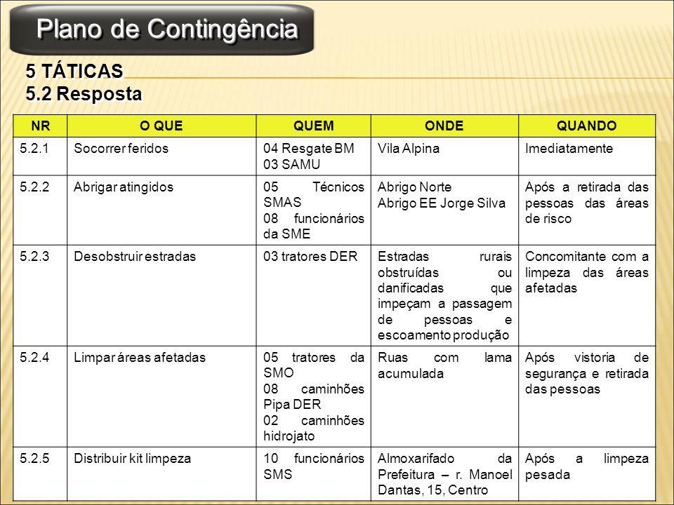 Plano de Contingência 5 TÁTICAS 5.2 Resposta 5 TÁTICAS 5.2 Resposta NRO QUEQUEMONDEQUANDO 5.2.1Socorrer feridos04 Resgate BM 03 SAMU Vila AlpinaImedia