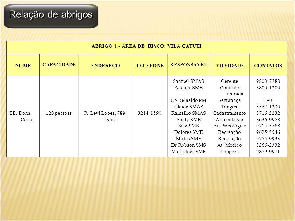 Relação de abrigos ABRIGO 1 - ÁREA DE RISCO: VILA CATUTI NOME CAPACIDADE ENDEREÇOTELEFONE RESPONSÁVEL ATIVIDADECONTATOS EE. Dona César 120 pessoasR. L
