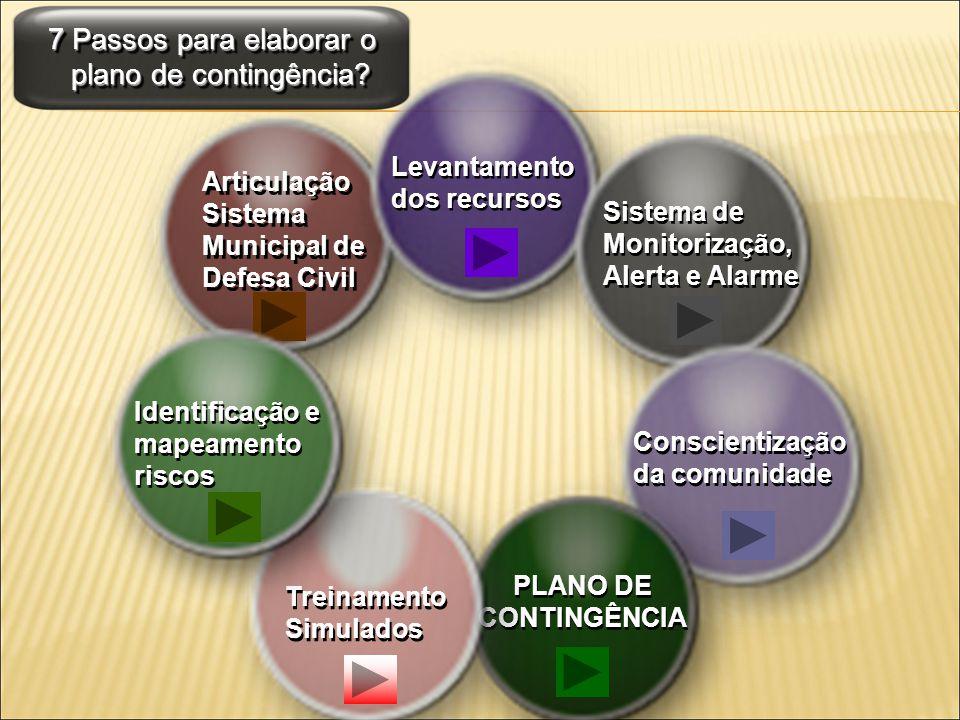 7 Passos para elaborar o plano de contingência? Articulação Sistema Municipal de Defesa Civil Levantamento dos recursos Sistema de Monitorização, Aler