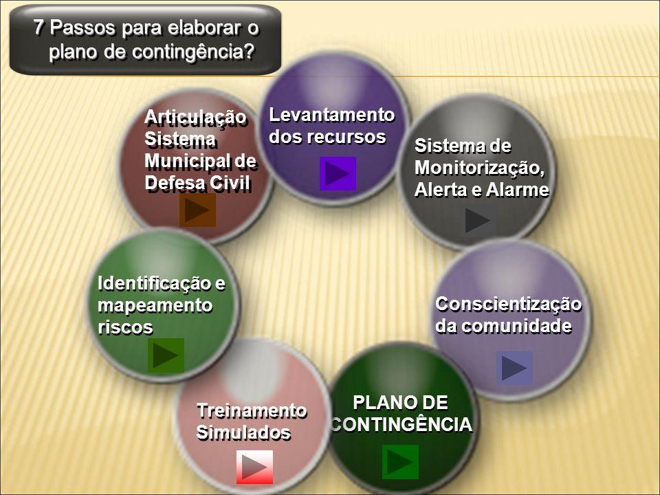 Plano de Contingência 3 OBJETIVOS 3.1 Normalidade: Limpar bueiros.