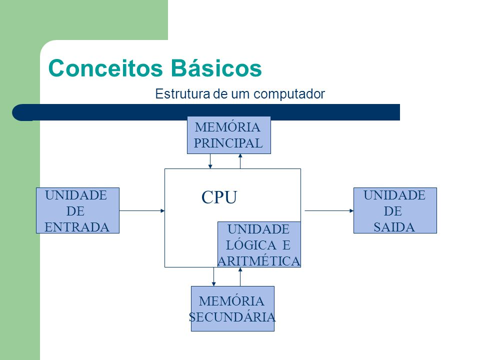 Conceitos Básicos MEMÓRIA PRINCIPAL UNIDADE DE ENTRADA UNIDADE DE SAIDA MEMÓRIA SECUNDÁRIA Estrutura de um computador UNIDADE LÓGICA E ARITMÉTICA CPU