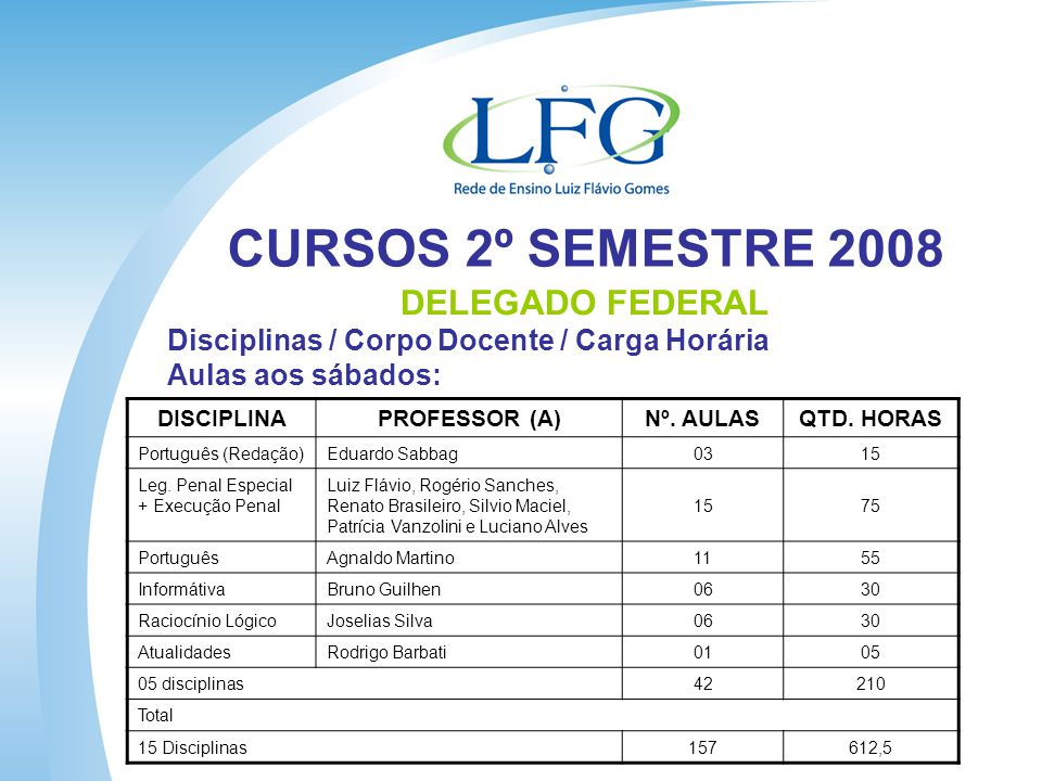 CURSOS 2º SEMESTRE 2008 DELEGADO FEDERAL Disciplinas / Corpo Docente / Carga Horária Aulas aos sábados: DISCIPLINAPROFESSOR (A) Nº.