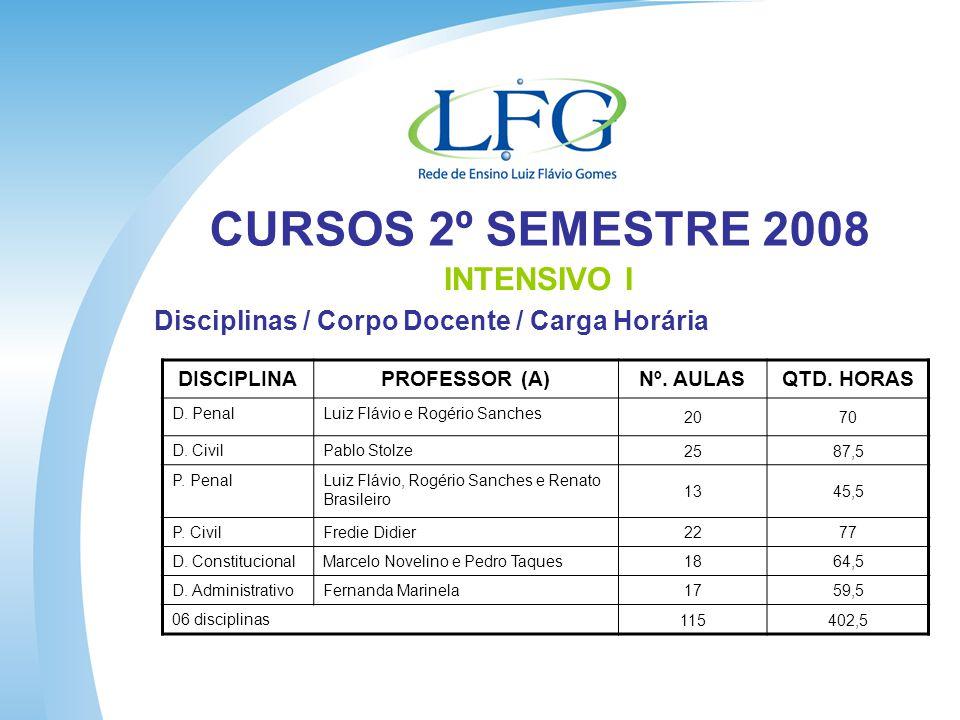 CURSOS 2º SEMESTRE 2008 INTENSIVO I Disciplinas / Corpo Docente / Carga Horária DISCIPLINAPROFESSOR (A)Nº.
