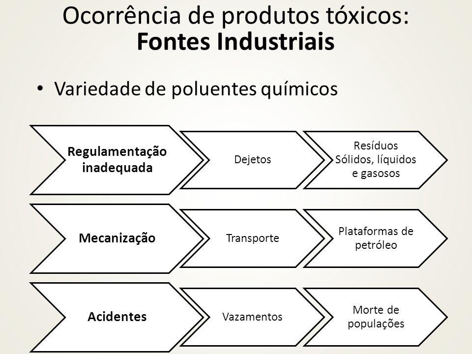 Variedade de poluentes químicos Ocorrência de produtos tóxicos: Fontes Industriais Regulamentação inadequada Dejetos Resíduos Sólidos, líquidos e gaso