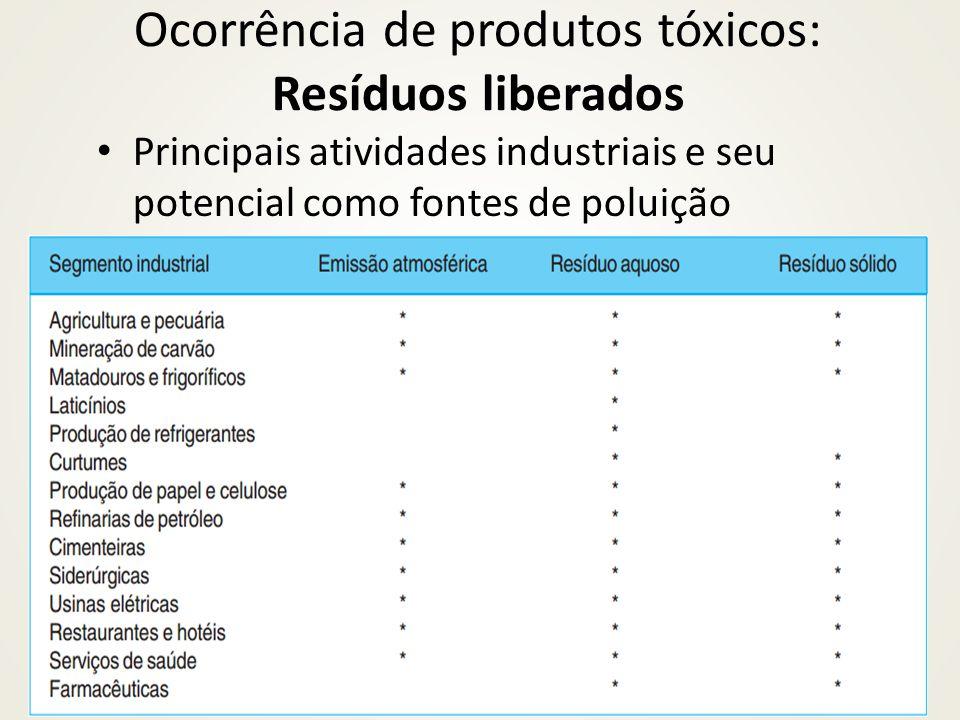Principais atividades industriais e seu potencial como fontes de poluição Ocorrência de produtos tóxicos: Resíduos liberados