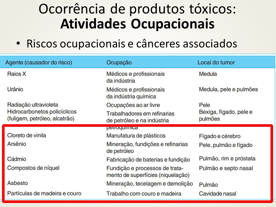 Riscos ocupacionais e cânceres associados Ocorrência de produtos tóxicos: Atividades Ocupacionais