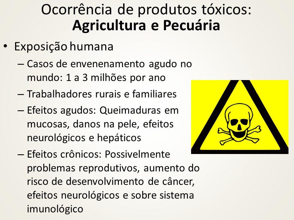 Exposição humana – Casos de envenenamento agudo no mundo: 1 a 3 milhões por ano – Trabalhadores rurais e familiares – Efeitos agudos: Queimaduras em m