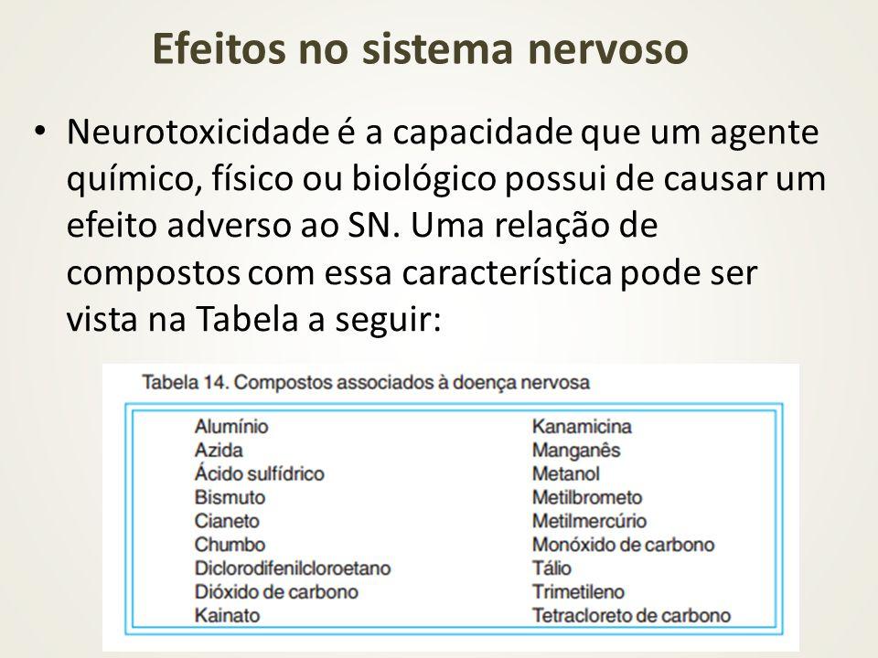 Neurotoxicidade é a capacidade que um agente químico, físico ou biológico possui de causar um efeito adverso ao SN. Uma relação de compostos com essa
