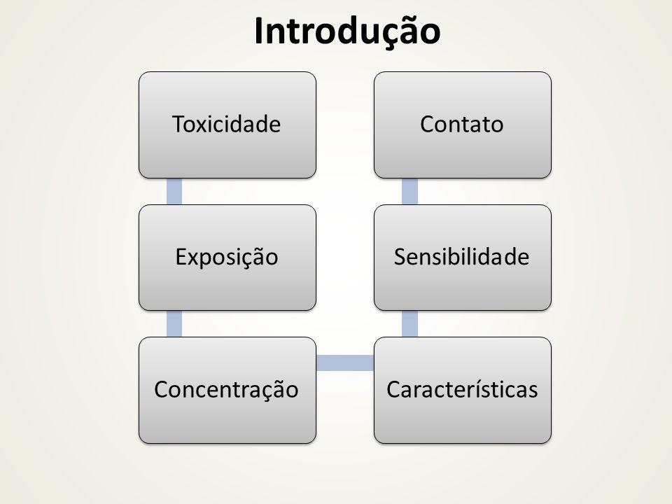 Introdução ToxicidadeExposiçãoConcentraçãoCaracterísticasSensibilidadeContato