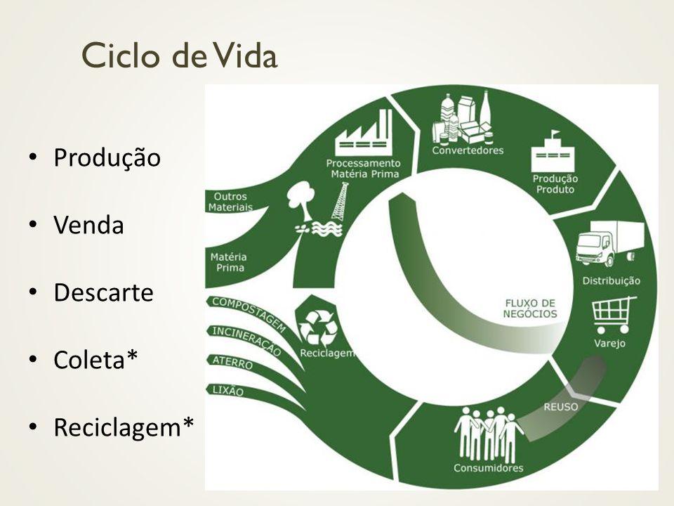 Ciclo de Vida Produção Venda Descarte Coleta* Reciclagem*