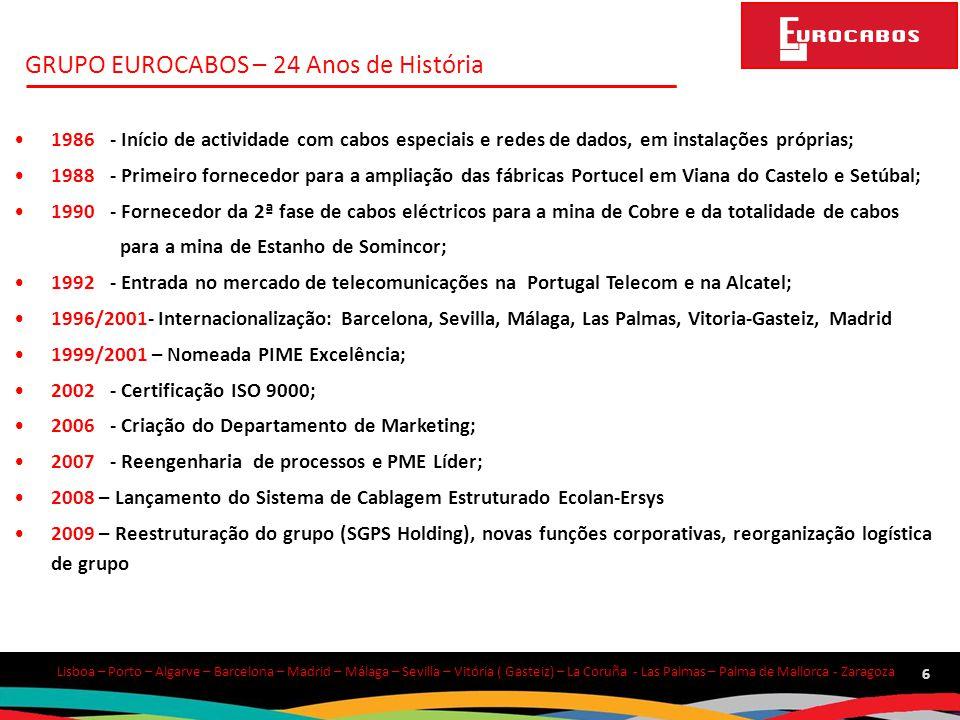 Lisboa – Porto – Algarve – Barcelona – Madrid – Málaga – Sevilla – Vitória ( Gasteiz) – La Coruña - Las Palmas – Palma de Mallorca - Zaragoza 17 Patch Cords inteligentes