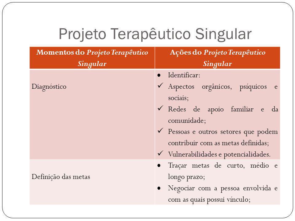 Projeto Terapêutico Singular Momentos do Projeto Terapêutico Singular Ações do Projeto Terapêutico Singular Diagnóstico Identificar: Aspectos orgânico