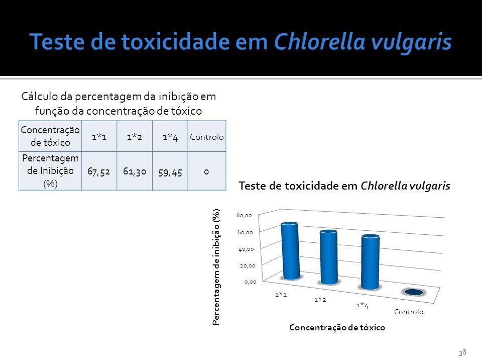 38 Concentração de tóxico 1*11*21*4 Controlo Percentagem de Inibição (%) 67,5261,3059,450 Cálculo da percentagem da inibição em função da concentração