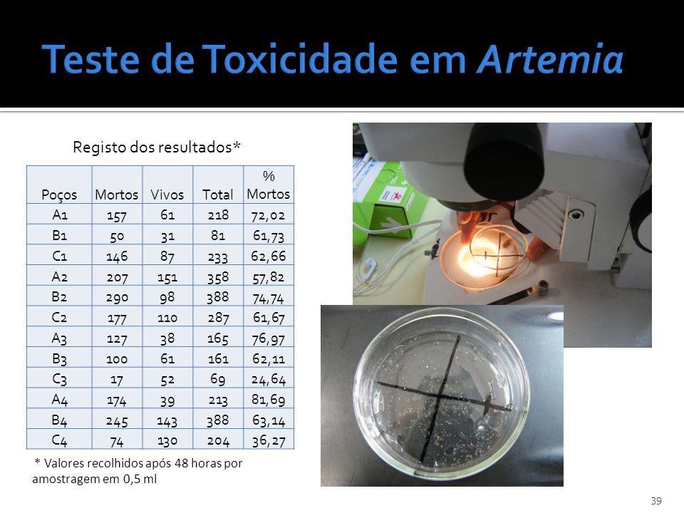 39 * Valores recolhidos após 48 horas por amostragem em 0,5 ml PoçosMortosVivosTotal % Mortos A11576121872,02 B150318161,73 C11468723362,66 A220715135
