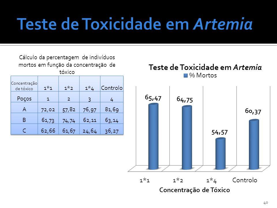 40 Cálculo da percentagem de indivíduos mortos em função da concentração de tóxico
