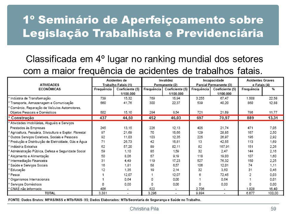 1º Seminário de Aperfeiçoamento sobre Legislação Trabalhista e Previdenciária Classificada em 4º lugar no ranking mundial dos setores com a maior frequência de acidentes de trabalhos fatais.