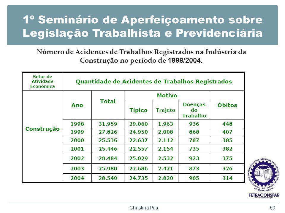1º Seminário de Aperfeiçoamento sobre Legislação Trabalhista e Previdenciária Christina Pila60 Número de Acidentes de Trabalhos Registrados na Indústria da Construção no período de 1998/2004.