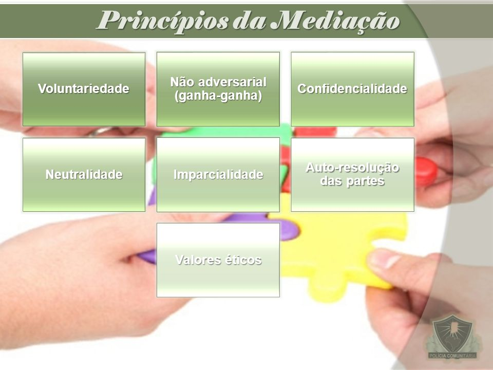 Princípios da Mediação Voluntariedade Não adversarial (ganha-ganha) Confidencialidade NeutralidadeImparcialidade Auto-resolução das partes Valores éti