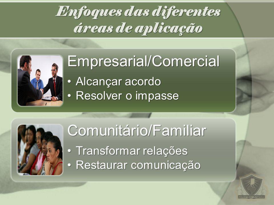 Enfoques das diferentes áreas de aplicação Empresarial/Comercial Alcançar acordoAlcançar acordo Resolver o impasseResolver o impasseComunitário/Famili