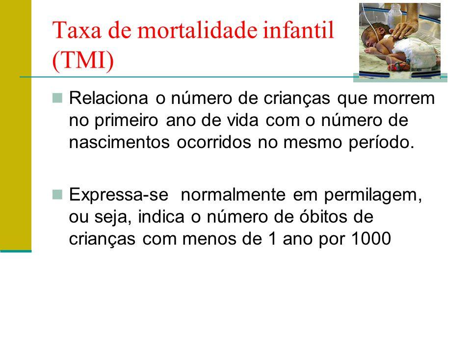 Taxa de mortalidade infantil (TMI) Relaciona o número de crianças que morrem no primeiro ano de vida com o número de nascimentos ocorridos no mesmo período.