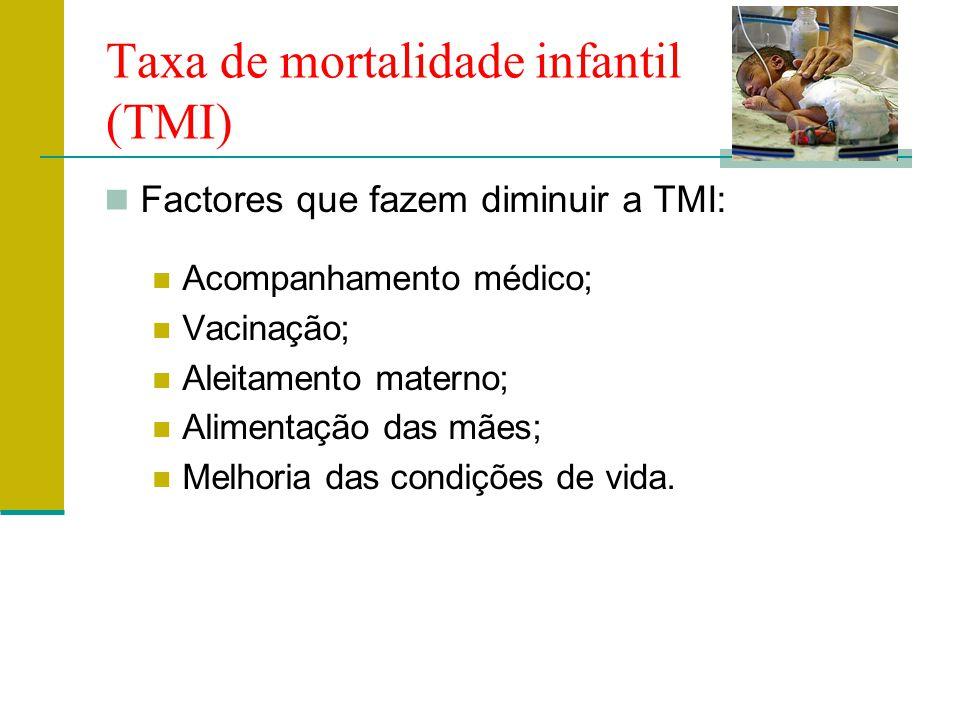 Taxa de mortalidade infantil (TMI) Factores que fazem diminuir a TMI: Acompanhamento médico; Vacinação; Aleitamento materno; Alimentação das mães; Melhoria das condições de vida.