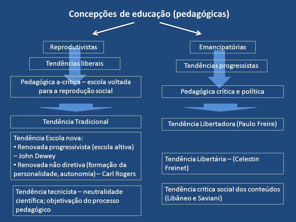 Concepções de educação (pedagógicas) Tendência critica social dos conteúdos (Libâneo e Saviani) Emancipatórias Tendências liberais Pedagógica a-crític