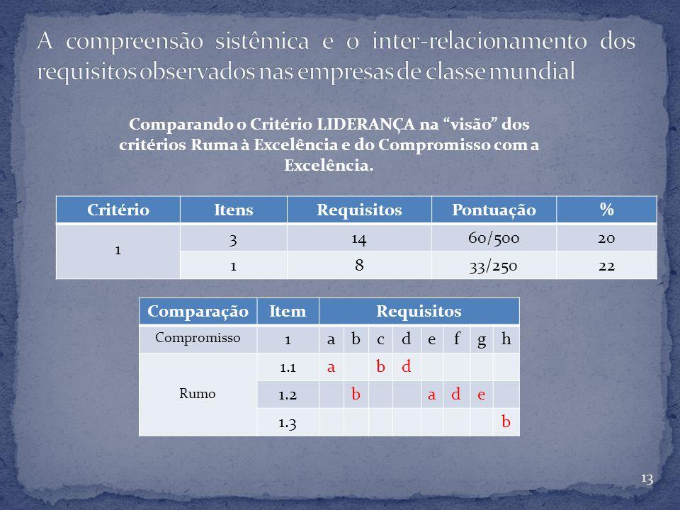 CritérioItensRequisitosPontuação% 1 31460/50020 1833/25022 13 ComparaçãoItemRequisitos Compromisso 1abcdefgh Rumo 1.1abd 1.2bade 1.3b Comparando o Critério LIDERANÇA na visão dos critérios Ruma à Excelência e do Compromisso com a Excelência.