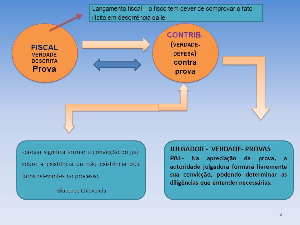 FISCAL VERDADE DESCRITA Prova FISCAL VERDADE DESCRITA Prova CONTRIB. ( VERDADE- DEFESA ) contra prova CONTRIB. ( VERDADE- DEFESA ) contra prova JULGAD