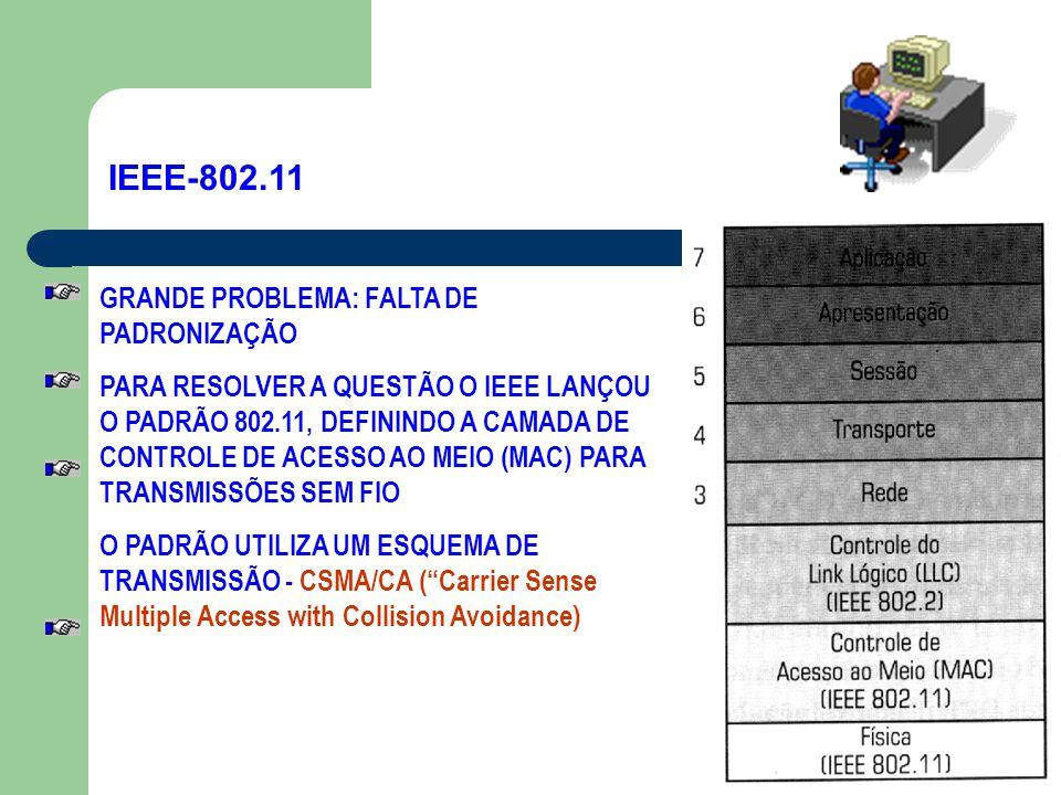 IEEE-802.11 GRANDE PROBLEMA: FALTA DE PADRONIZAÇÃO PARA RESOLVER A QUESTÃO O IEEE LANÇOU O PADRÃO 802.11, DEFININDO A CAMADA DE CONTROLE DE ACESSO AO