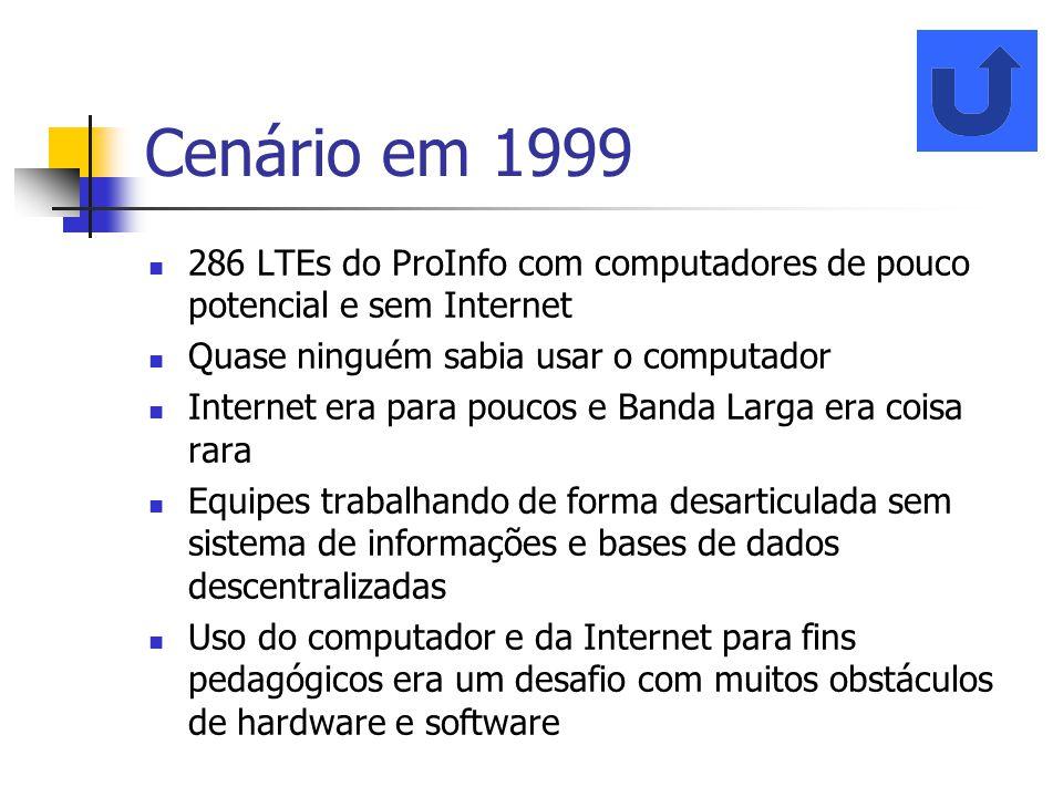 Cenário em 1999 286 LTEs do ProInfo com computadores de pouco potencial e sem Internet Quase ninguém sabia usar o computador Internet era para poucos