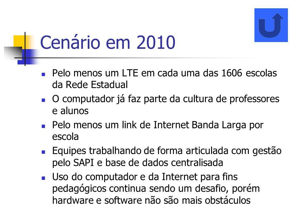 Cenário em 2010 Pelo menos um LTE em cada uma das 1606 escolas da Rede Estadual O computador já faz parte da cultura de professores e alunos Pelo meno