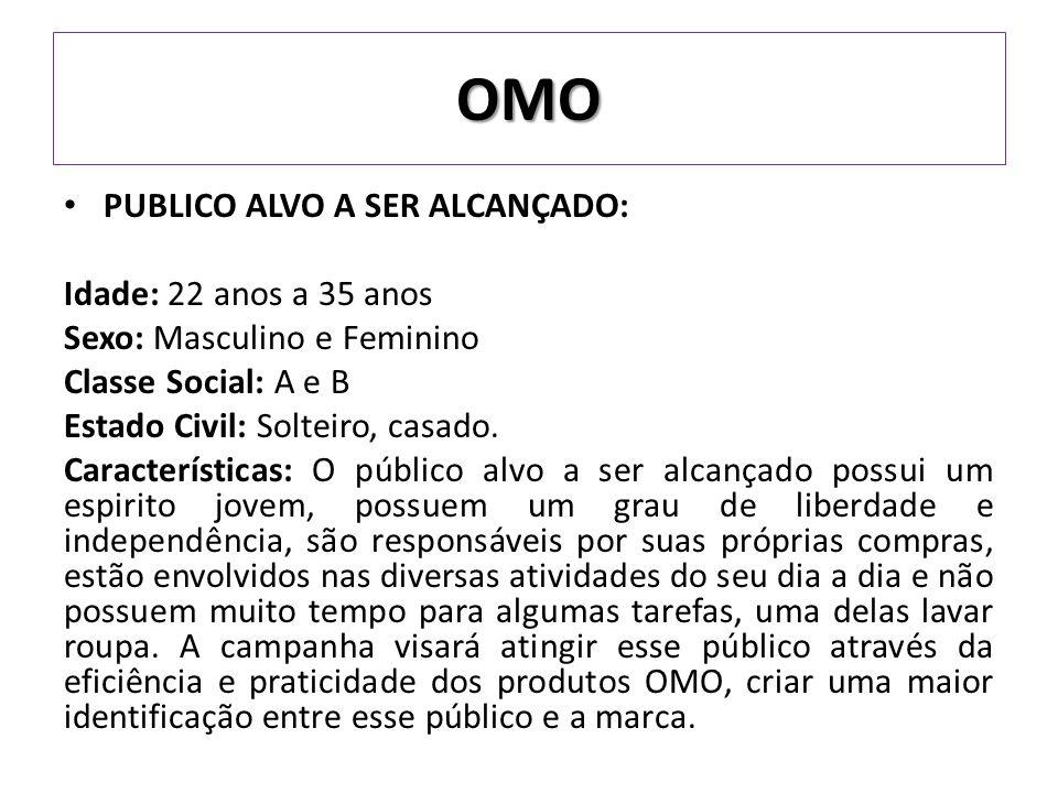 PUBLICO ALVO A SER ALCANÇADO: Idade: 22 anos a 35 anos Sexo: Masculino e Feminino Classe Social: A e B Estado Civil: Solteiro, casado.