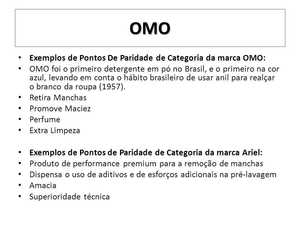 Exemplos de Pontos De Paridade de Categoria da marca OMO: OMO foi o primeiro detergente em pó no Brasil, e o primeiro na cor azul, levando em conta o hábito brasileiro de usar anil para realçar o branco da roupa (1957).