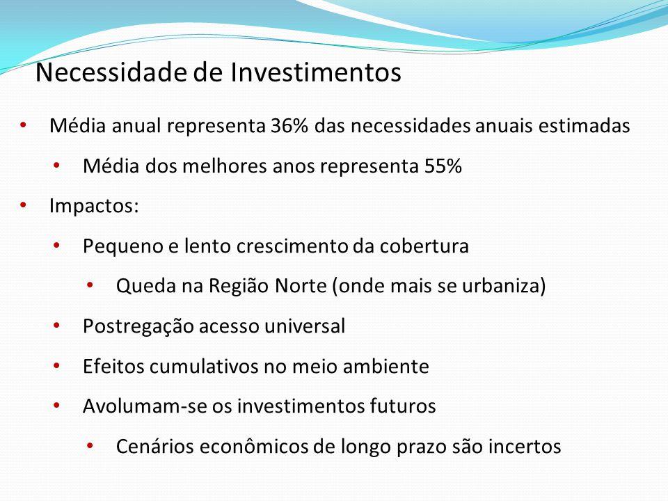 Média anual representa 36% das necessidades anuais estimadas Média dos melhores anos representa 55% Impactos: Pequeno e lento crescimento da cobertura Queda na Região Norte (onde mais se urbaniza) Postregação acesso universal Efeitos cumulativos no meio ambiente Avolumam-se os investimentos futuros Cenários econômicos de longo prazo são incertos Necessidade de Investimentos