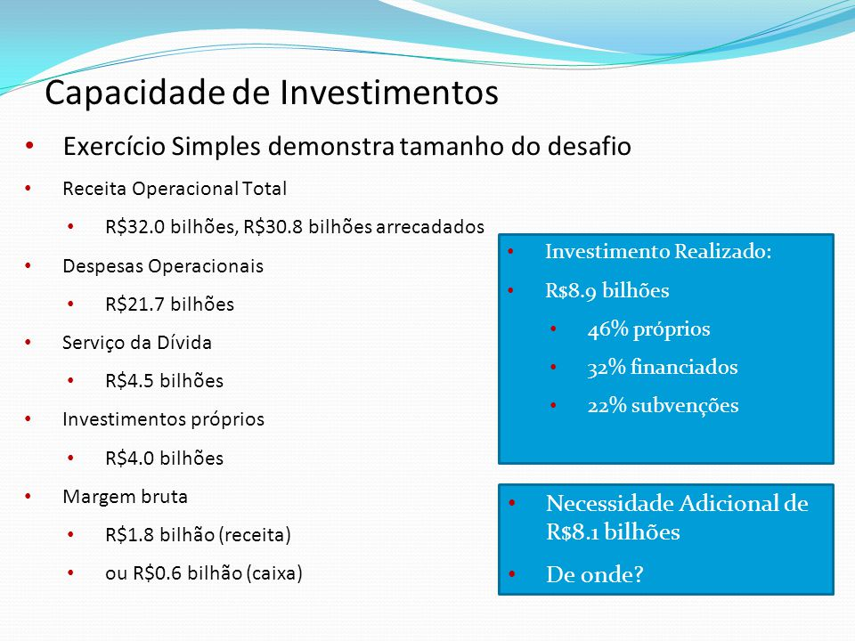 Exercício Simples demonstra tamanho do desafio Receita Operacional Total R$32.0 bilhões, R$30.8 bilhões arrecadados Despesas Operacionais R$21.7 bilhões Serviço da Dívida R$4.5 bilhões Investimentos próprios R$4.0 bilhões Margem bruta R$1.8 bilhão (receita) ou R$0.6 bilhão (caixa) Capacidade de Investimentos Investimento Realizado: R$8.9 bilhões 46% próprios 32% financiados 22% subvenções Necessidade Adicional de R$8.1 bilhões De onde