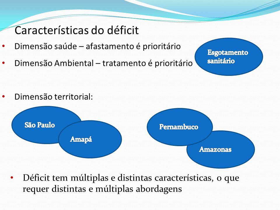 Dimensão saúde – afastamento é prioritário Dimensão Ambiental – tratamento é prioritário Dimensão territorial: Características do déficit Déficit tem múltiplas e distintas características, o que requer distintas e múltiplas abordagens