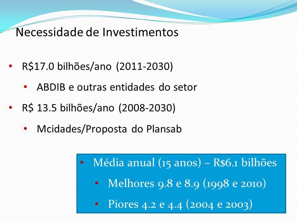 R$17.0 bilhões/ano (2011-2030) ABDIB e outras entidades do setor R$ 13.5 bilhões/ano (2008-2030) Mcidades/Proposta do Plansab Necessidade de Investimentos Média anual (15 anos) – R$6.1 bilhões Melhores 9.8 e 8.9 (1998 e 2010) Piores 4.2 e 4.4 (2004 e 2003)