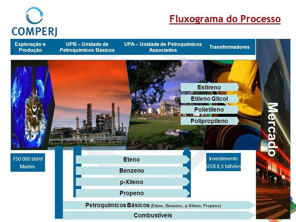 Fluxograma do Processo Mercado 150.000 bbl/d Marlim Exploração e Produção UPB – Unidade de Petroquímicos Básicos Transformadores Petroquímicos Básicos
