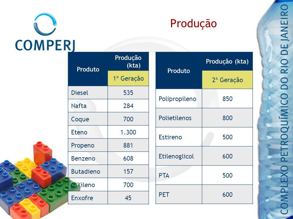 Produção Produto Produção (kta) 1ª Geração Diesel535 Nafta284 Coque700 Eteno1.300 Propeno881 Benzeno608 Butadieno157 p-Xileno700 Enxofre45 Produto Pro