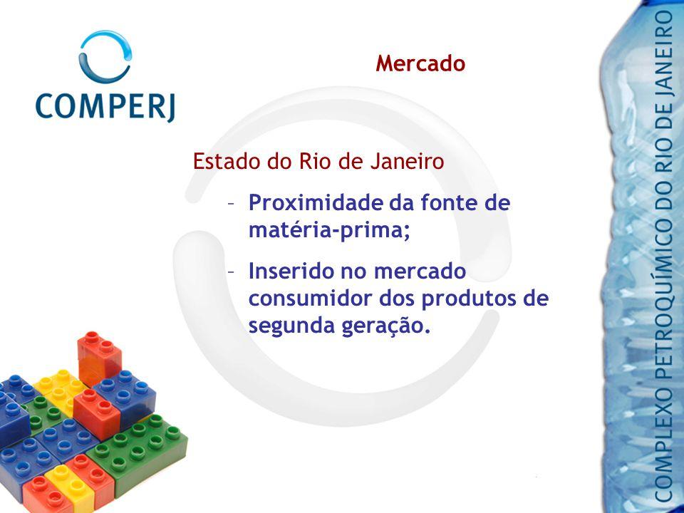 Mercado Estado do Rio de Janeiro –Proximidade da fonte de matéria-prima; –Inserido no mercado consumidor dos produtos de segunda geração.