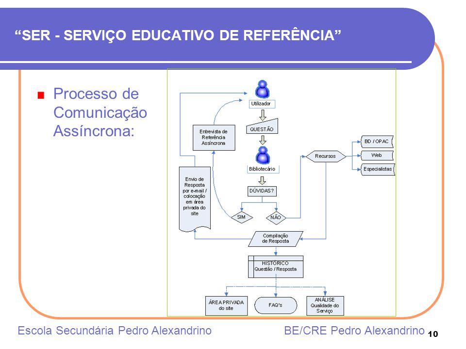 10 SER - SERVIÇO EDUCATIVO DE REFERÊNCIA Processo de Comunicação Assíncrona: Escola Secundária Pedro Alexandrino BE/CRE Pedro Alexandrino