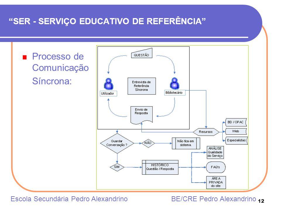 12 SER - SERVIÇO EDUCATIVO DE REFERÊNCIA Processo de Comunicação Síncrona: Escola Secundária Pedro Alexandrino BE/CRE Pedro Alexandrino