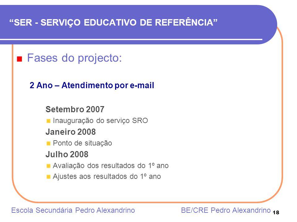 18 SER - SERVIÇO EDUCATIVO DE REFERÊNCIA Fases do projecto: 2 Ano – Atendimento por e-mail Setembro 2007 Inauguração do serviço SRO Janeiro 2008 Ponto