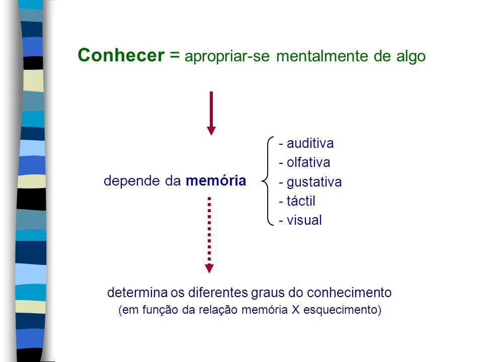 depende da memória determina os diferentes graus do conhecimento (em função da relação memória X esquecimento) Conhecer = apropriar-se mentalmente de algo - auditiva - olfativa - gustativa - táctil - visual