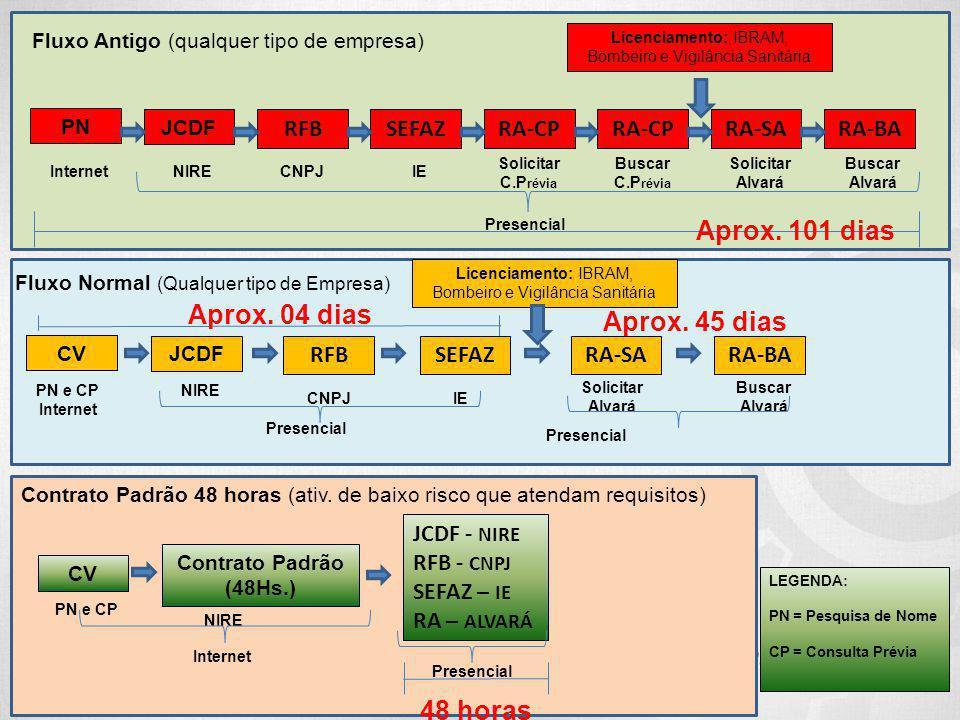 Internet Presencial Fluxo Antigo (qualquer tipo de empresa) PN JCDF RFBSEFAZRA-CP RA-SARA-BA InternetNIREIE Solicitar C.P révia CNPJ Buscar C.P révia