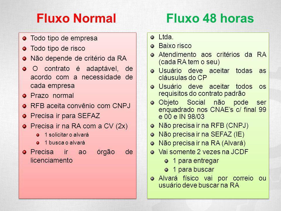 Fluxo Normal Todo tipo de empresa Todo tipo de risco Não depende de critério da RA O contrato é adaptável, de acordo com a necessidade de cada empresa